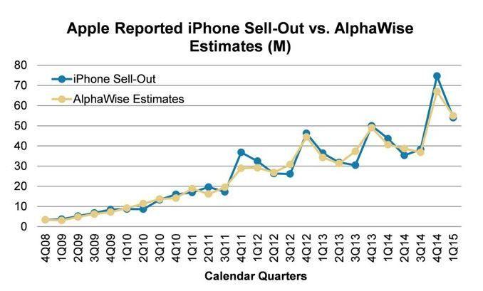 54 million iPhones sold.JPG