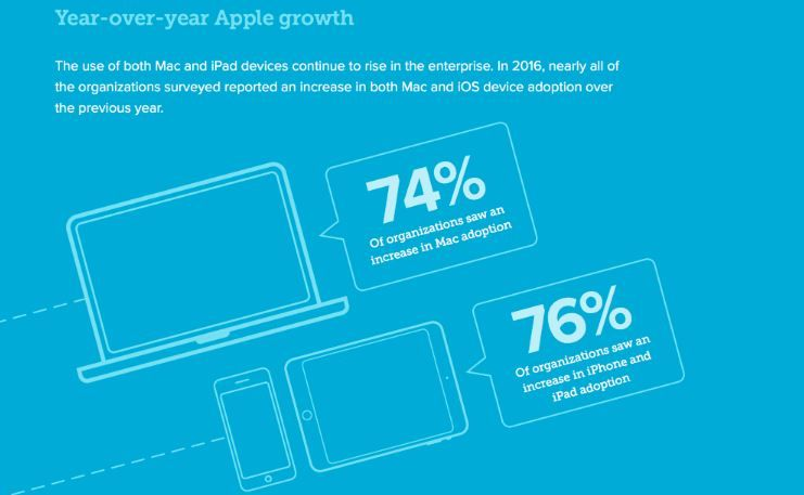 Apple devices are dominating enterprise.JPG