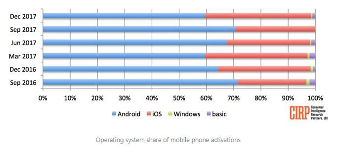 Apple had largest share of US smartphone activations in December 2017 quarter.JPG