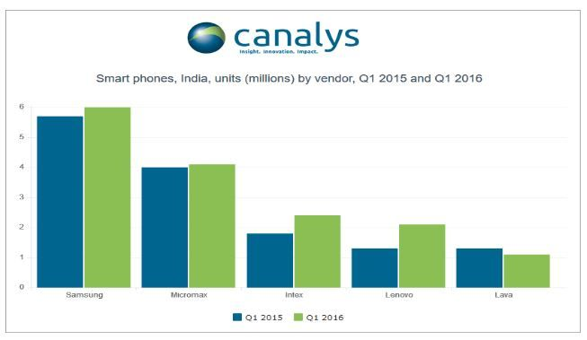 Apple iPhone sales in India increase by 56 percent.JPG