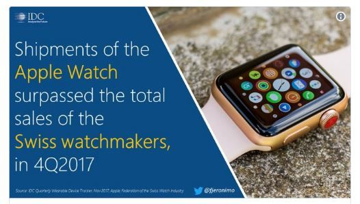Apple Watch is the biggest watch in the world.JPG