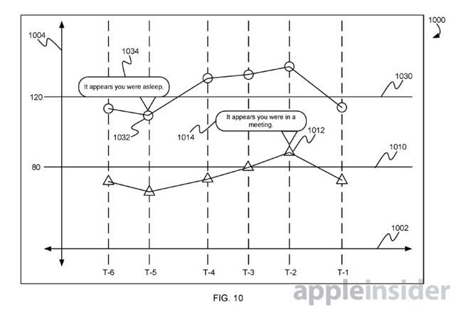 Apple working on automatic blood pressure monitoring technology.JPG
