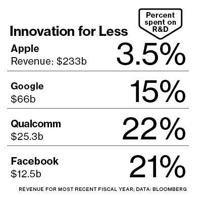 Apple's research spending.JPG