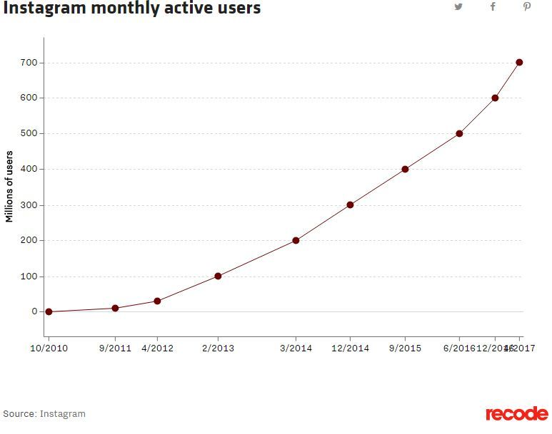 Instagram and Twitter both add millions of new users.JPG