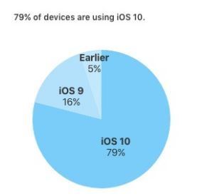 iOS 10 installed on 79% of iOS devices.JPG