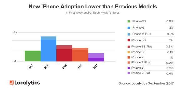 iPhone 8 adoption rates lower than previous years.JPG