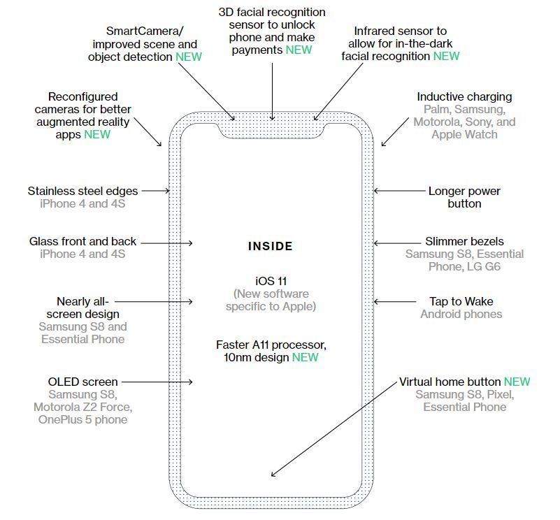 iPhone 8 innovations listed.JPG