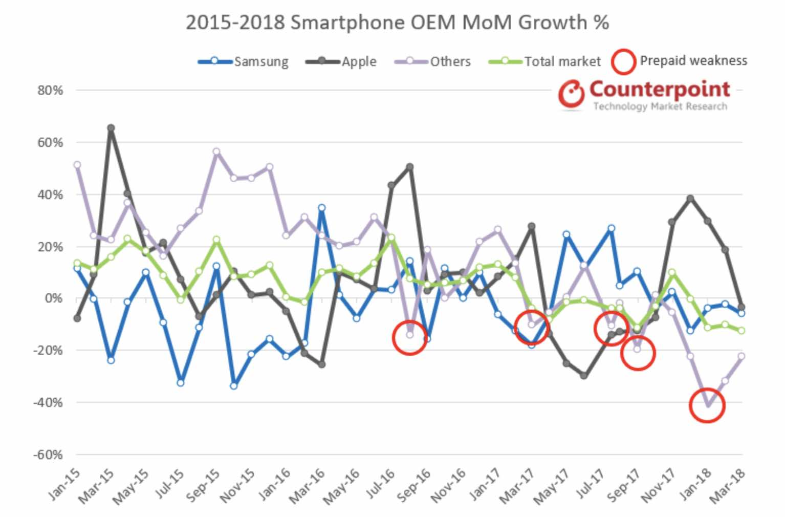 iPhone has record breaking sales in US in Q1 2018.jpg