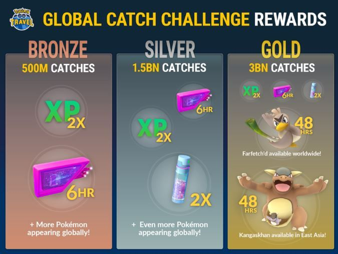 Pokemon Go Travel and Global Catch challenge launched.JPG