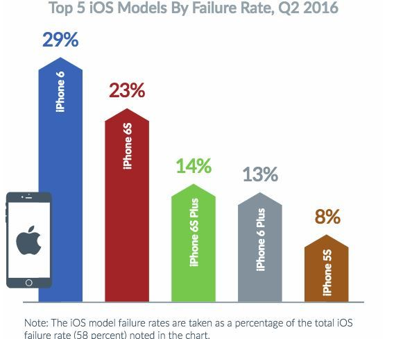 Survey finds iPhones fail more than Android phones.JPG