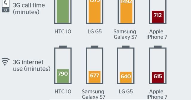 Which tests show iPhone 7 has the worst battery life of all its smartphone rivals.JPG